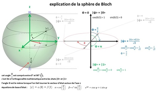 Sphere de Bloch et angles