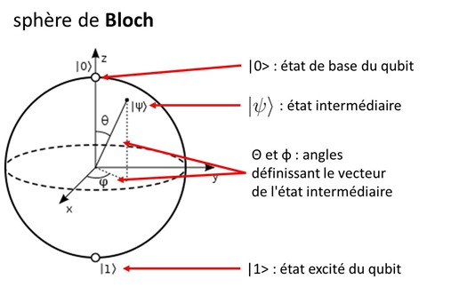 Sphere de Bloch