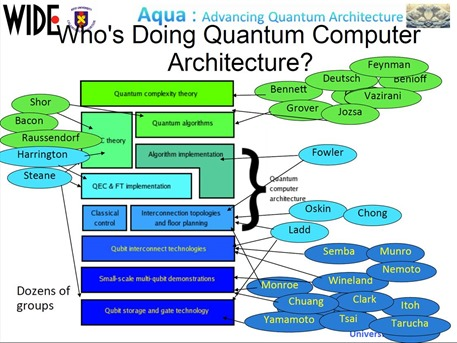 Whos doing Quantum Computer Architecture