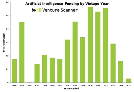 AI Companies funded by creation date