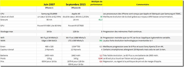 Application Loi de Moore sur les iPhone