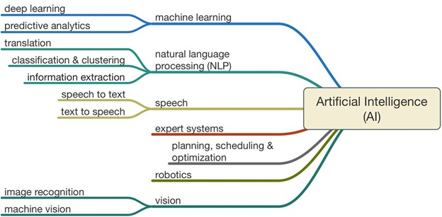 Artificial-Intelligence-AI-larger-graphic