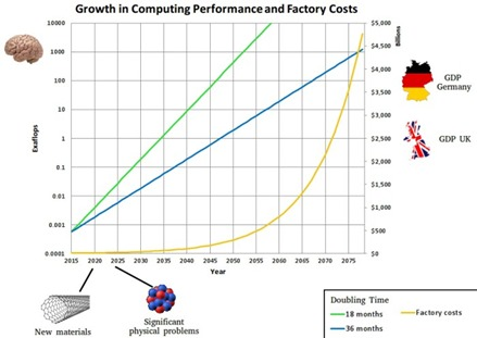 Growth of HPC cost vs countries GDP