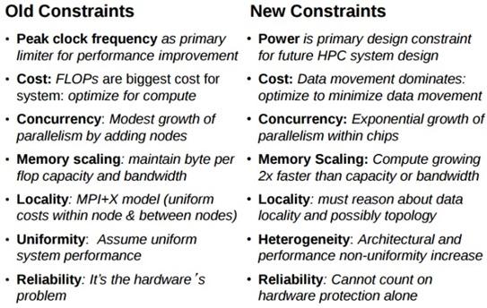 HPC Constraints