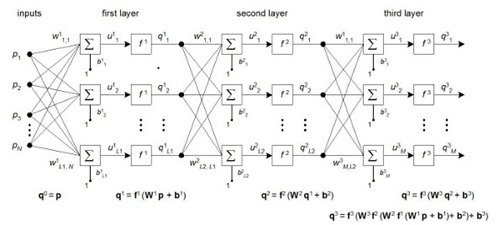 Neuro network
