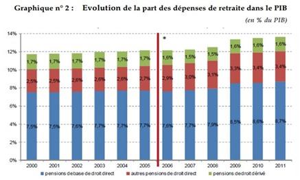 Poids retraites dans PIB en France