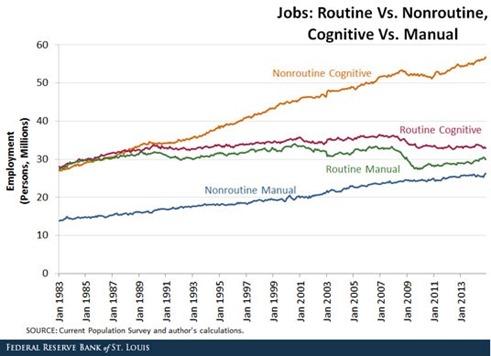 Routine jobs