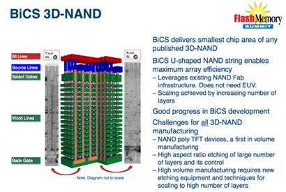 Toshiba Sandisk 3D NAND