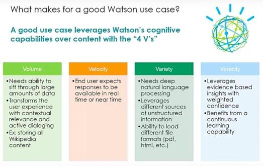 Watson prerequisites