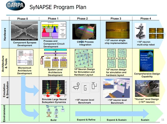 darpa_synapse_roadmap