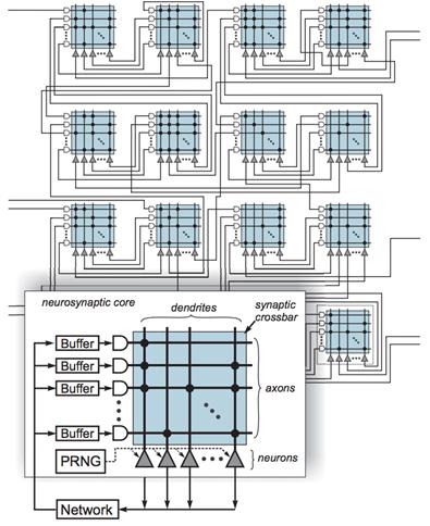 truenorth_synapse_design