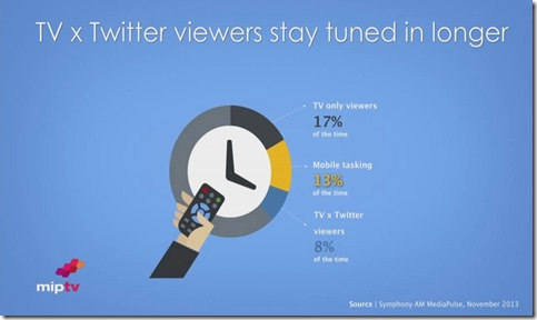 Twitter Deb Roy Slide Twitter viewers stay tuned longer