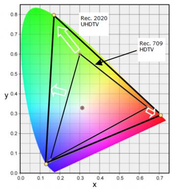 UHD Rec ITU 2020 vs 709