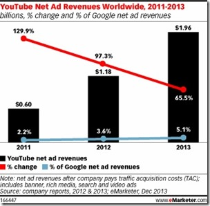 YouTube Net Revenue