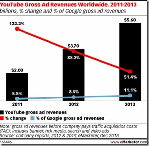 Youtube Gross Revenue