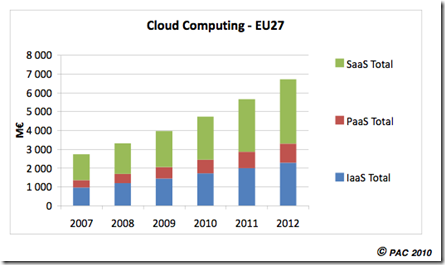 Cloud European Market Size