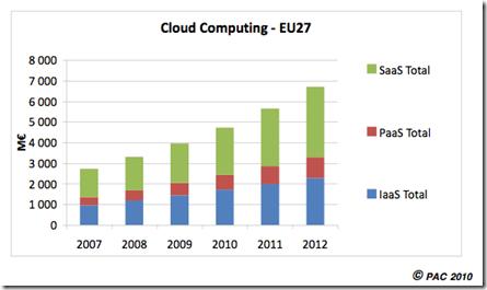 Cloud European Market Size