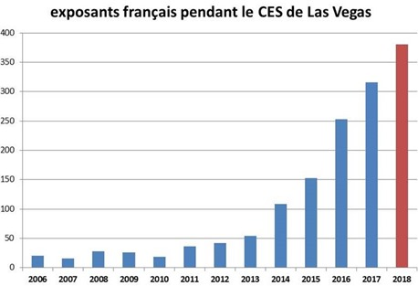 Exposants France CES Las Vegas 2018