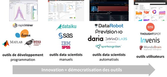 Outils de Machine Learning