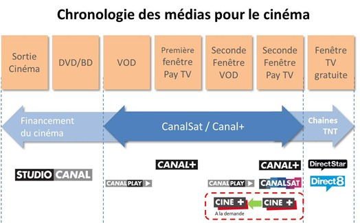 Chronologie des medias et CanalPlus CanalSat
