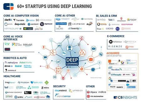 Deep Learning Startups CBInsights