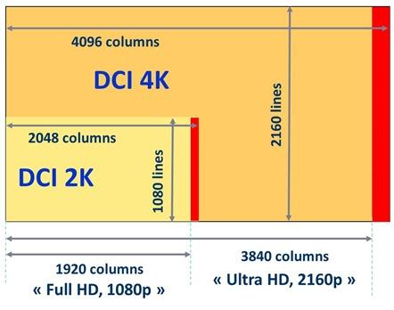 2K 4K UHD Full HD