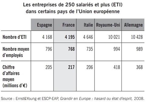 ETI France Italie Espagne Allemagne UK