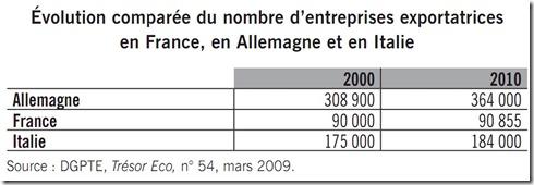 Entreprises exportatrices France Allemagne Italie 2010 2000