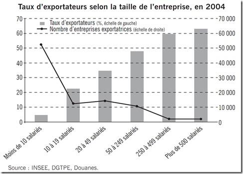 Taux entreprises exportatrices 2004 INSEE DGTPE Douanes