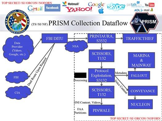 PRISM Slide FBI NSA