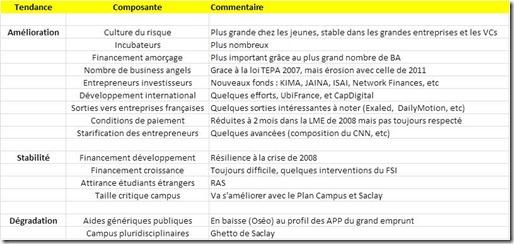 Ecosysteme France evolutions