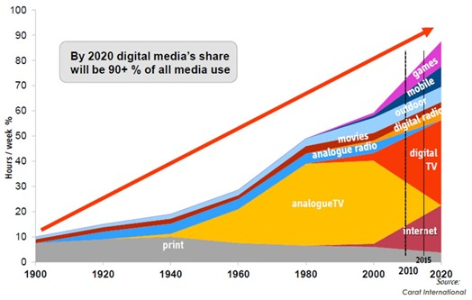 Digital Media Use (Carat 2012)