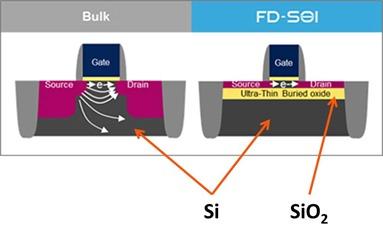 Bulk vs FD-SOI