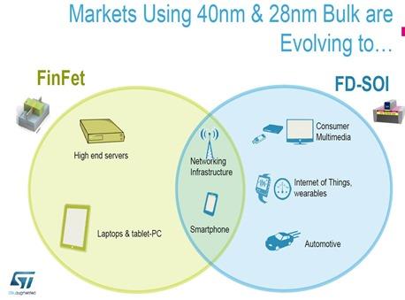 FINFET vs FDS-OI