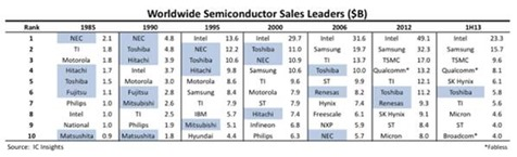 Japanese semiconductors