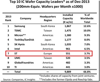 Top IC Wafer Capacity 2013