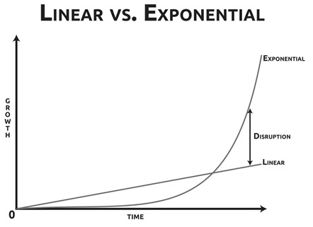 Exponential Disruptions
