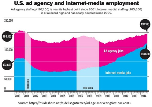 US ad agency and internet media employment