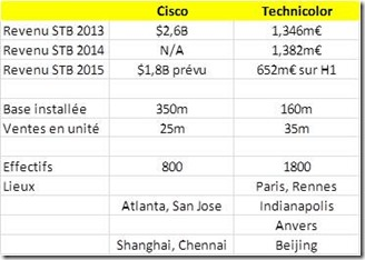 Technicolor Cisco stb businesses