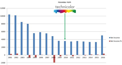 Technicolor revenue history