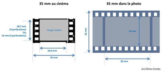 35 mm photo et cinema