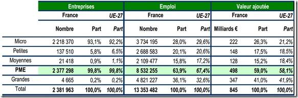 PME en France