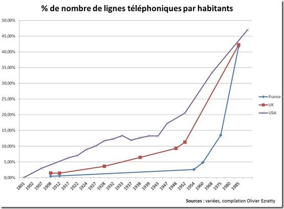 Lignes téléphoniques par habitant USA UK France
