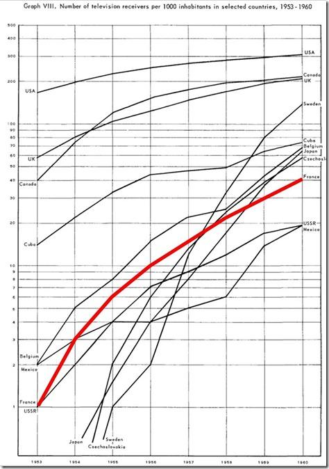 Postes de TV par habitant entre 1950 et 1960 dans le monde
