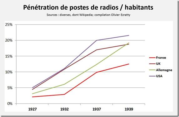 Radios par habitant France Allemagne UK USA Entre deux guerres