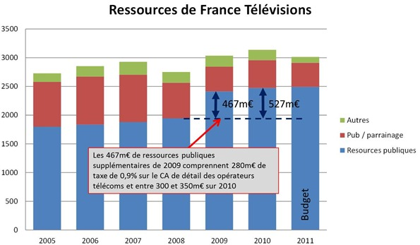 Ressources France Television 2005-2011