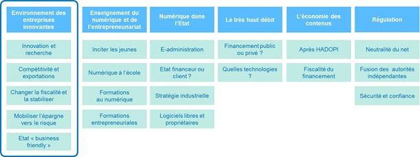 Structure clivages du numerique presidentielle 2012