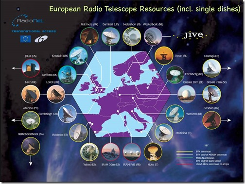 European Single Dish Radio Telescopes