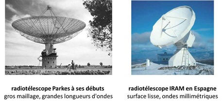 Surface antennes radiotélescopes