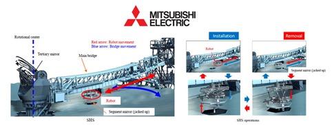 TMT Mitsubishi Robot